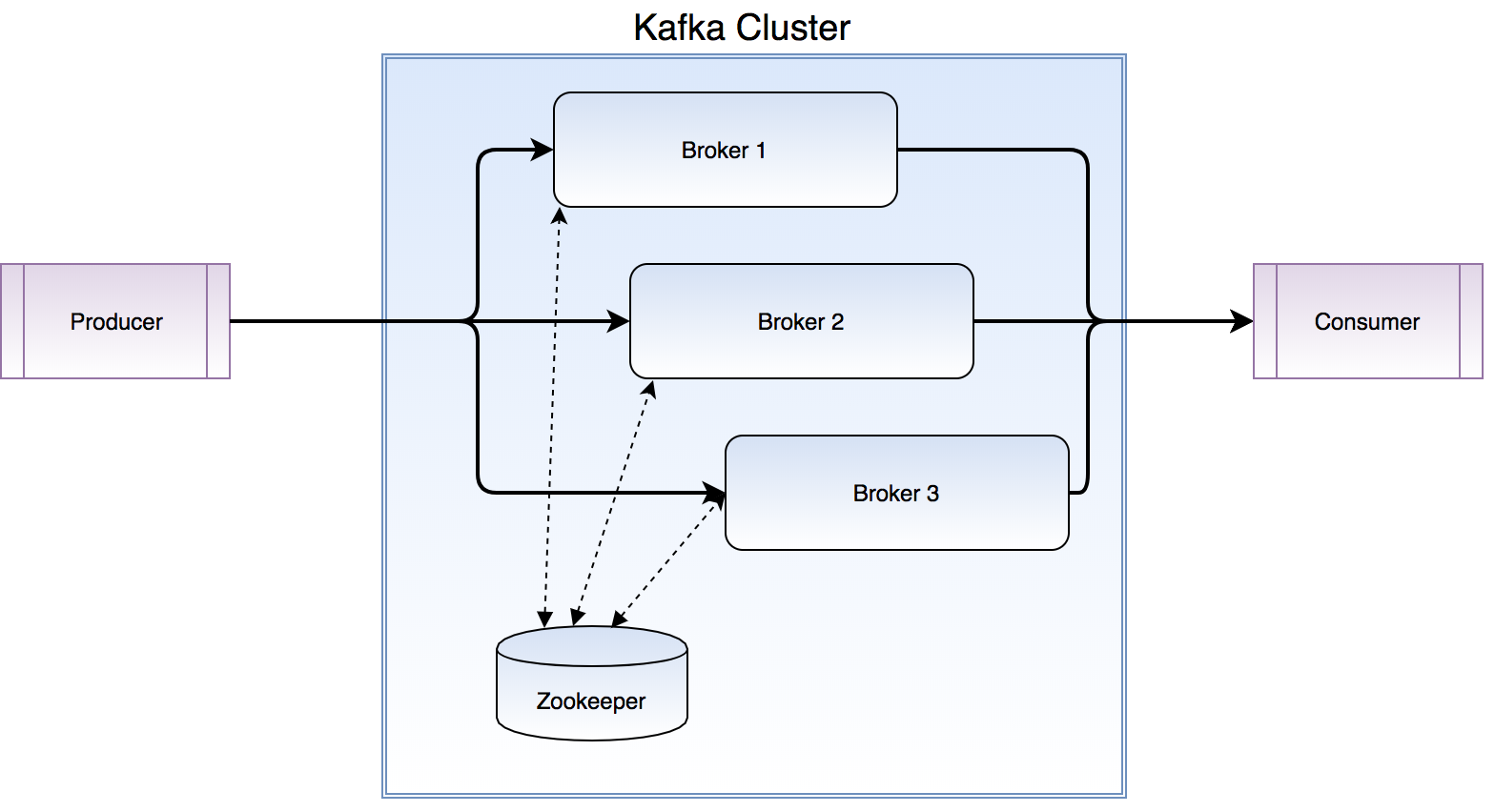 Set up an embedded Apache Kafka testing server – IBM Developer