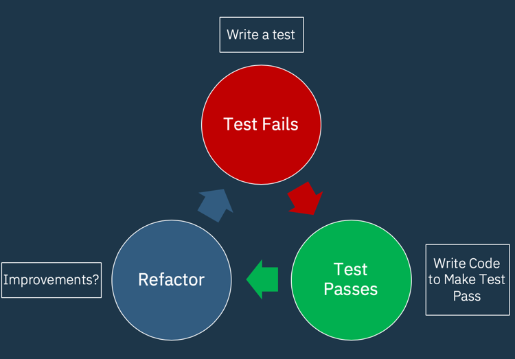 The TDD cycle