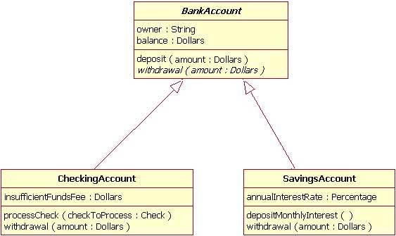 The class diagram – IBM Developer