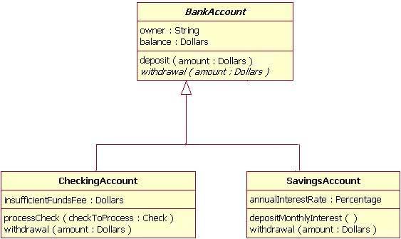example of inheritance using tree notation