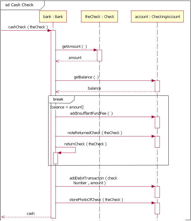 The sequence diagram – IBM Developer