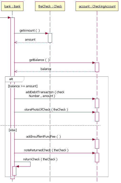 a sequence diagram fragment that contains an alternative combination  fragment