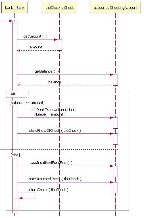 The sequence diagram – IBM Developer