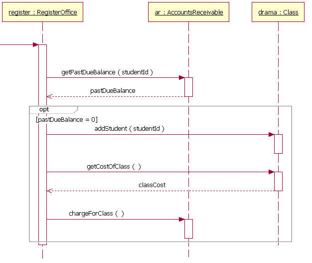 a sequence diagram fragment that includes an option combination fragment