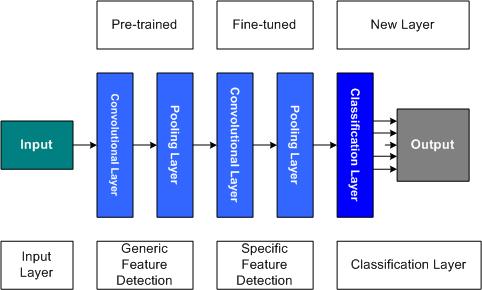 Transfer learning for deep learning – IBM Developer