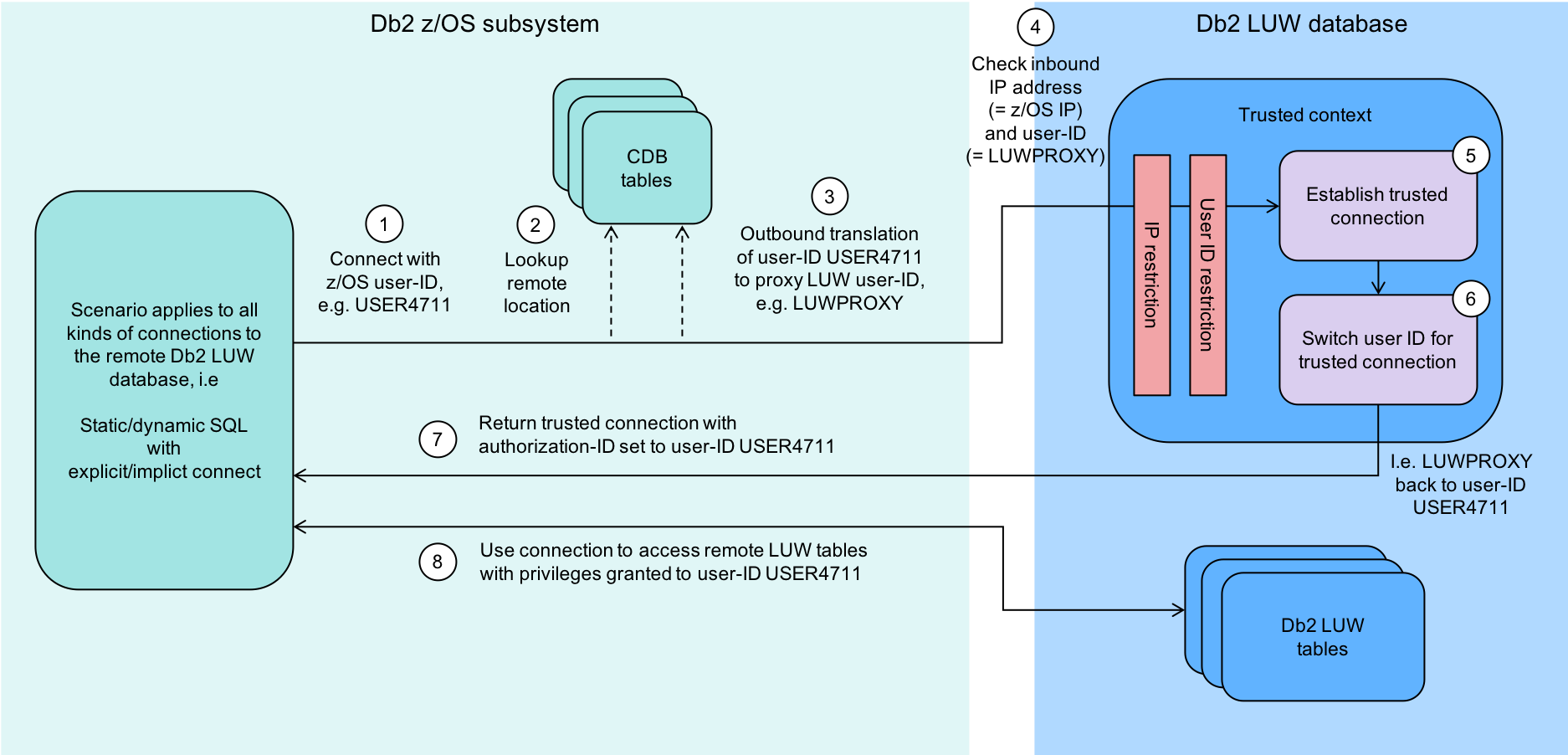 Figure 1. Db2 z/OS to Db2 LUW Remote Access Using a Trusted Context Flow Chart
