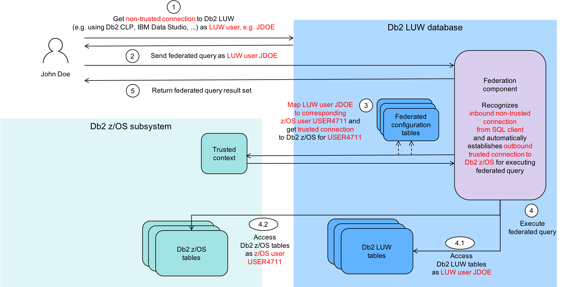 Figure 2. Db2 LUW to Db2 z/OS Remote Access Using a Trusted Context Flow Chart