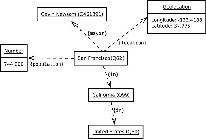 linked-data-san-francisco