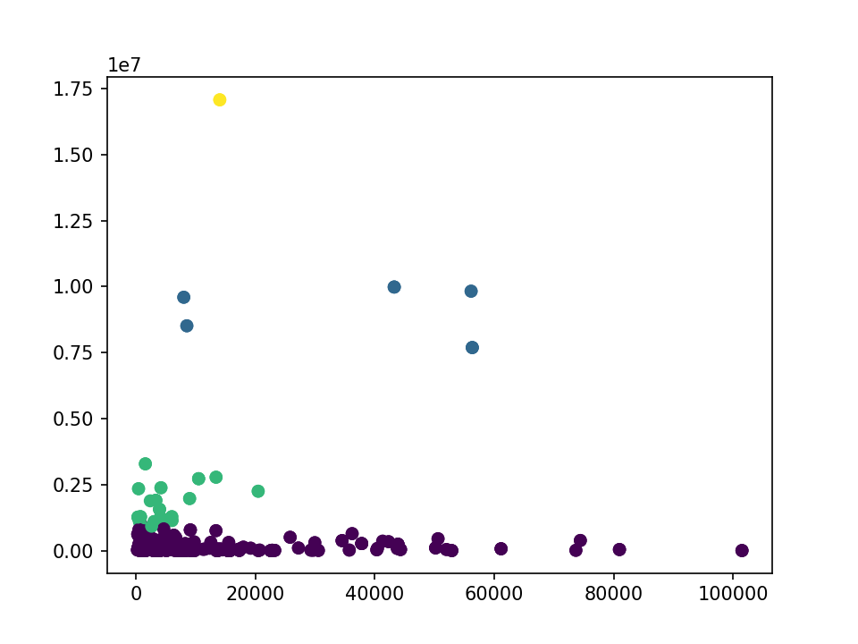 K-means classifier plot for GDP per capita versus area