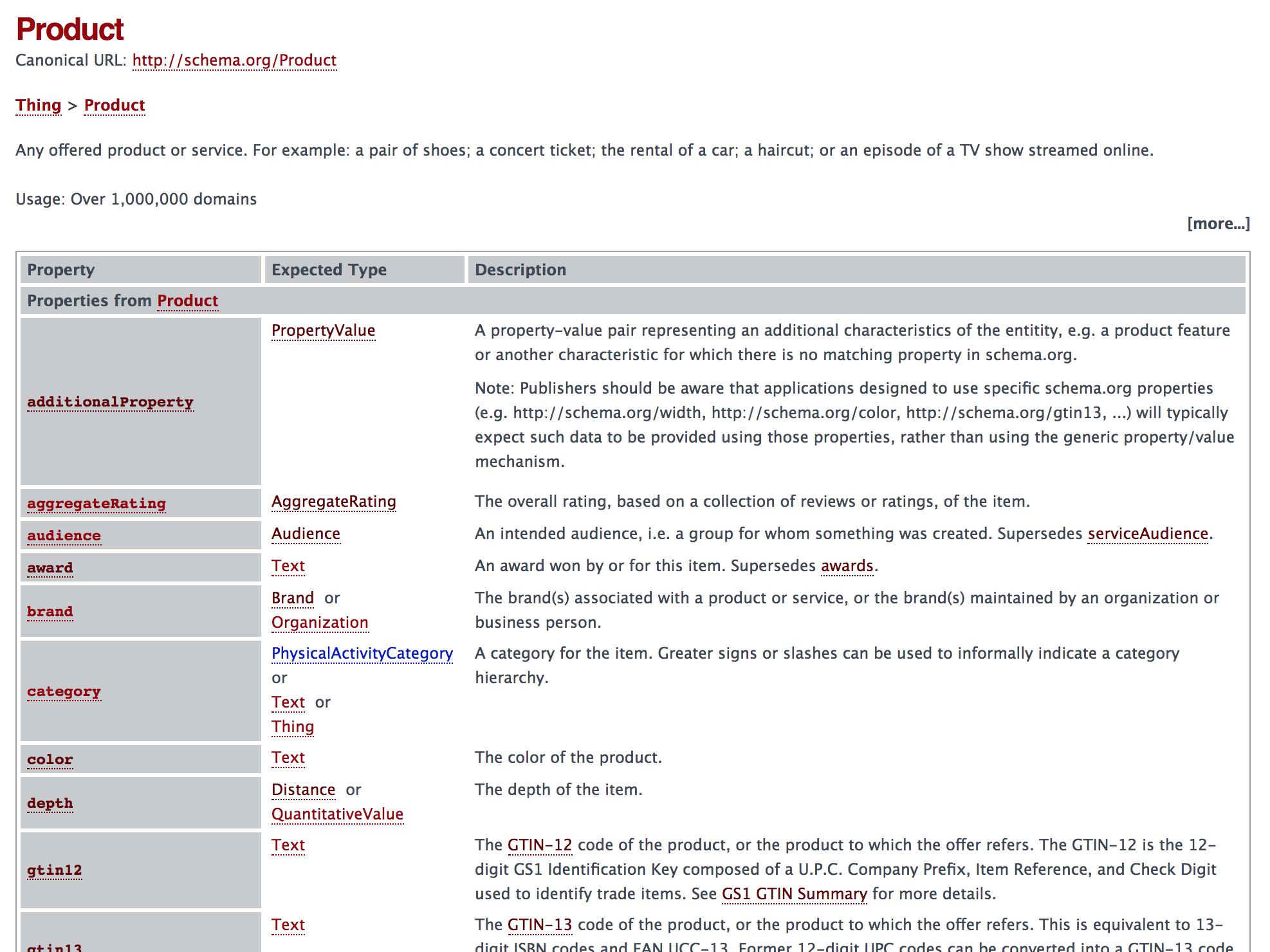 Portion of Schema.org Product class documentation page
