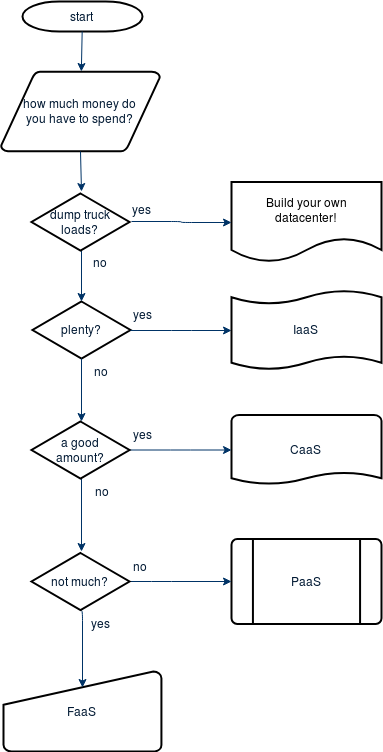 Why Some Companies Are Trying To Hire >> When to use IaaS, FaaS, PaaS, and CaaS – IBM Developer