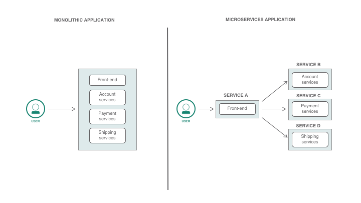 Monoliths vs microservices