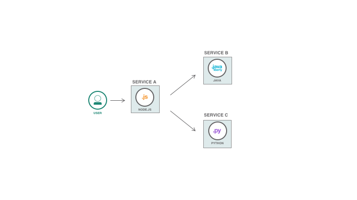 Polyglot microservices