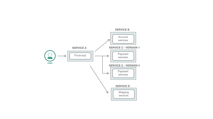 Routing microservices
