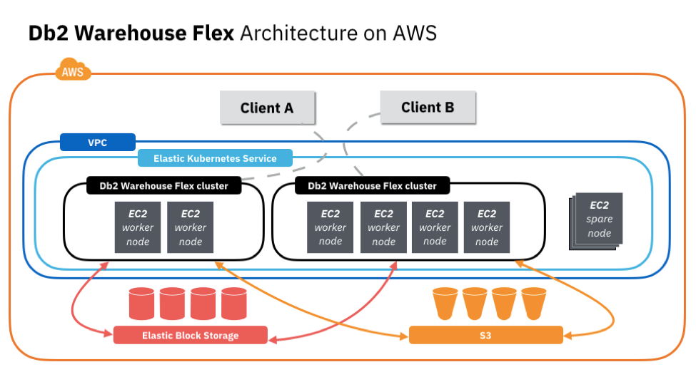 Learn how IBM Db2 Warehouse and Cloud Flex helps enable a faster