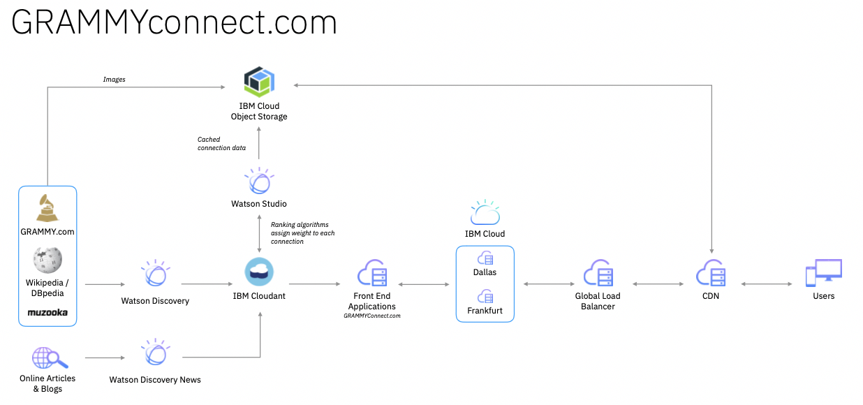 Complete GRAMMYconnect solution architecture