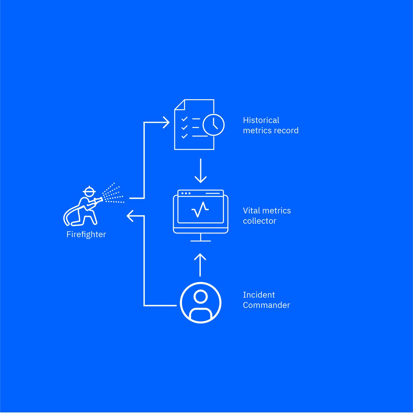 Prometeo's solution diagram