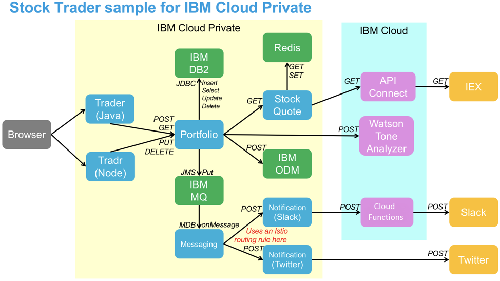 Interactions between the microservices and their dependencies in the IBM Stock Trader sample application