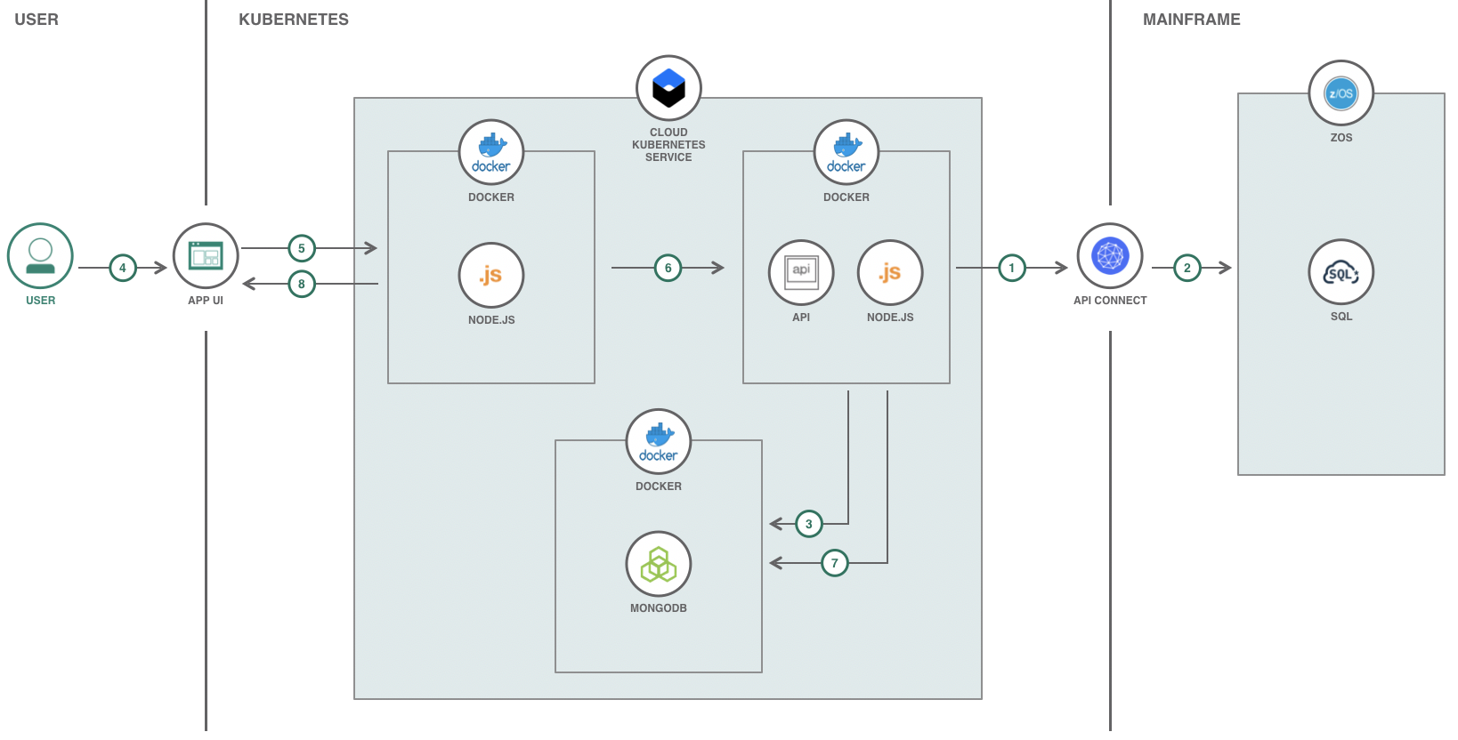 Game of cloud technologies: Kubernetes vs  Cloud Foundry