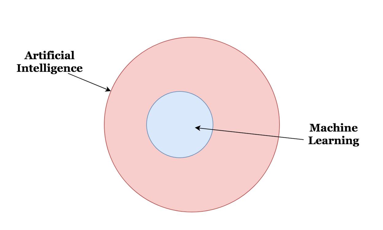 visual representation of ml inside of ai