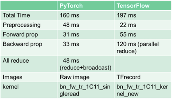 Compare two deep learning frameworks: TensorFlow and Pytorch