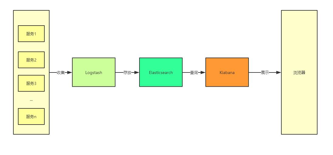 图 1. ELK 的大致工作流程