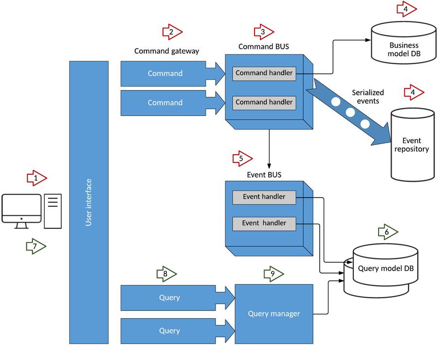 application using microservices