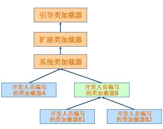 类加载器树状组织结构示意图