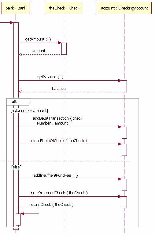 The Sequence Diagram Ibm Developer