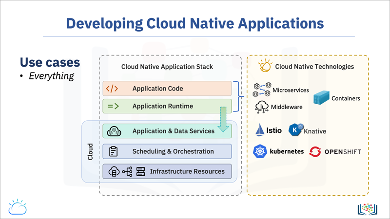 Screen capture of the Developing Cloud Native Applications slide, which provides an overview of use cases, cloud-native application stack, and popular technologies.