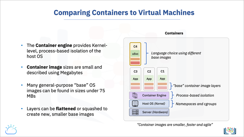 Screen capture of the Comparing Containers to Virtual Machines slide that shows why containers are smaller and more efficient.