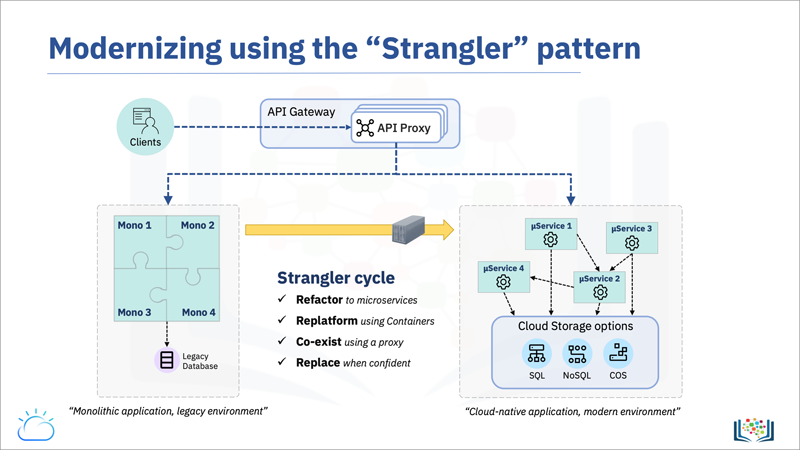 Screen capture of the Modernizing (applications) Using the Strangler Pattern slide, which is a walk-through of the Strangler cycle steps of Refactor, Replatform, Co-exist, and Replace.