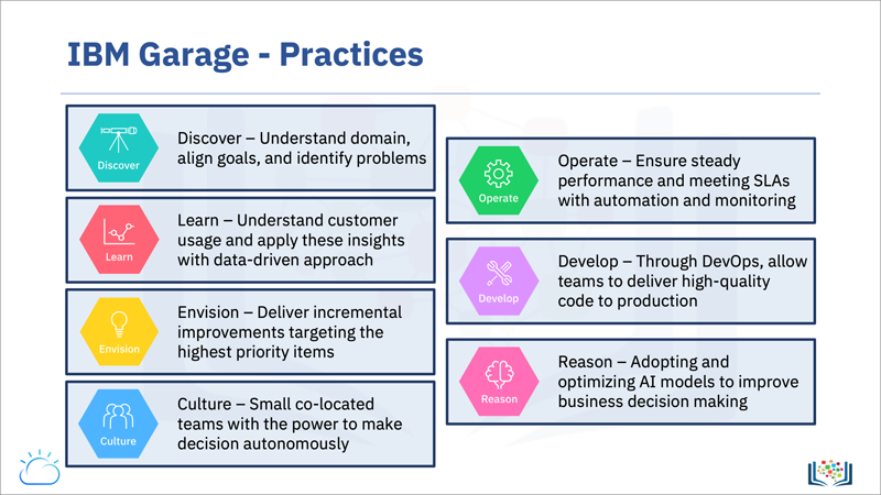 Screen capture of the IBM Garage Practices slide, which provides an overview the IBM Garage method practices of Discover, Learn, Envision, Culture, Operate, Develop, and Reason.