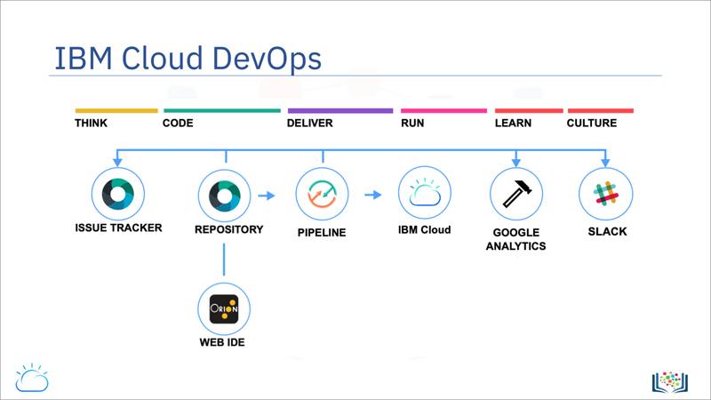 Screen capture of the IBM Cloud DevOps slide, which shows a sample CI/CD pipeline that includes services already integrated into IBM Open Toolchains such as GitHub, Orion Web IDE, Tekton, Google Analytics, and Slack.