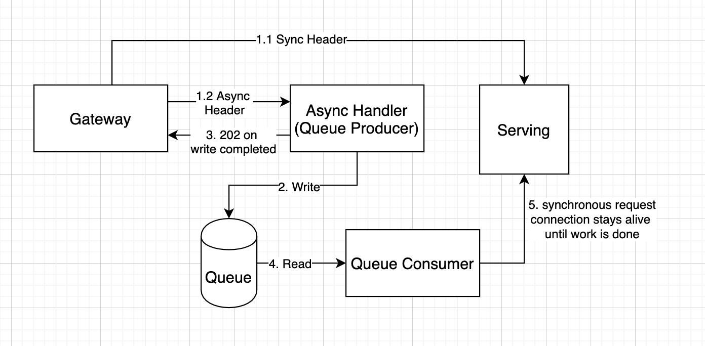 Diagram of asynchronous requests