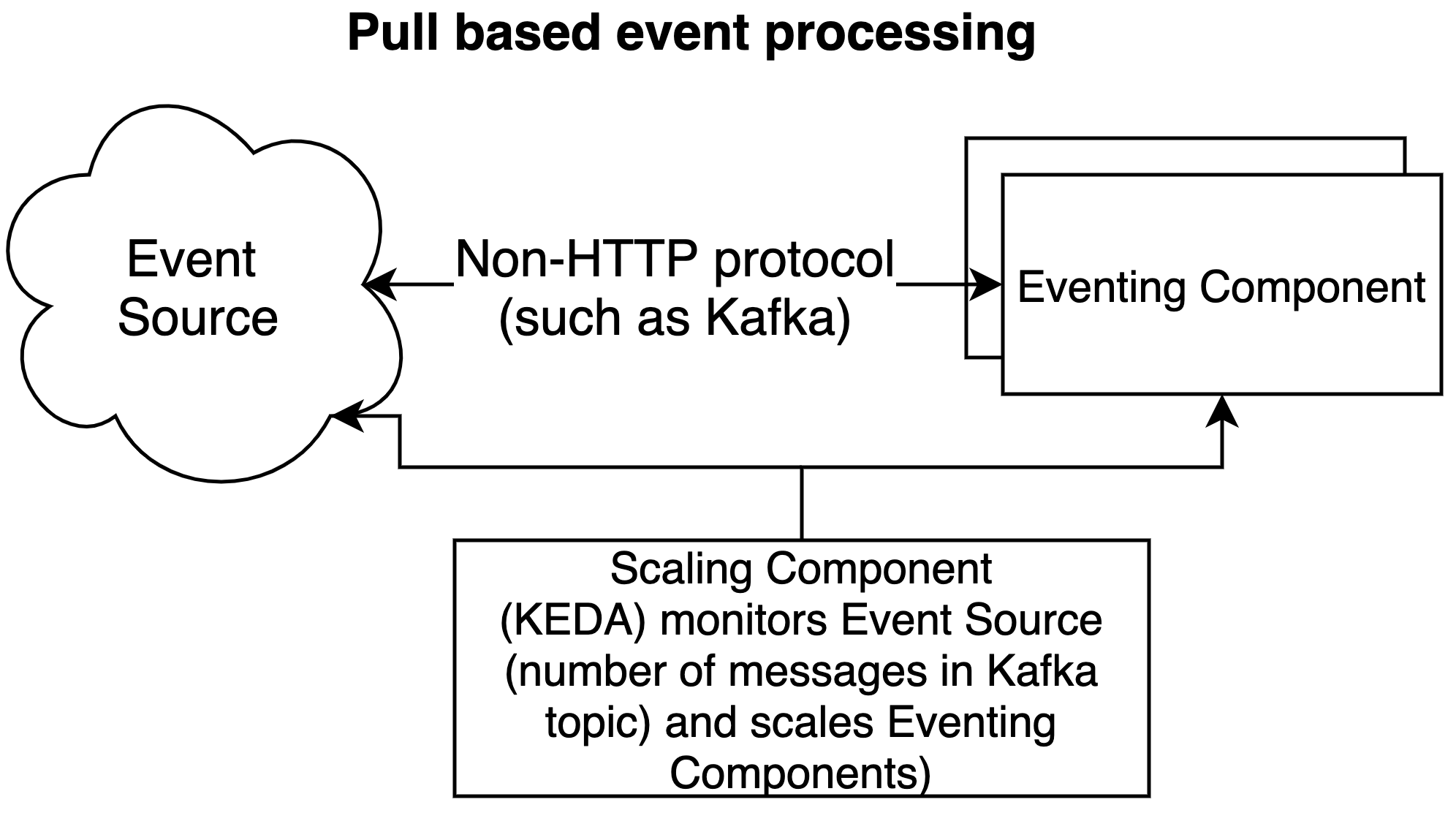 Diagram of pull-based event processing