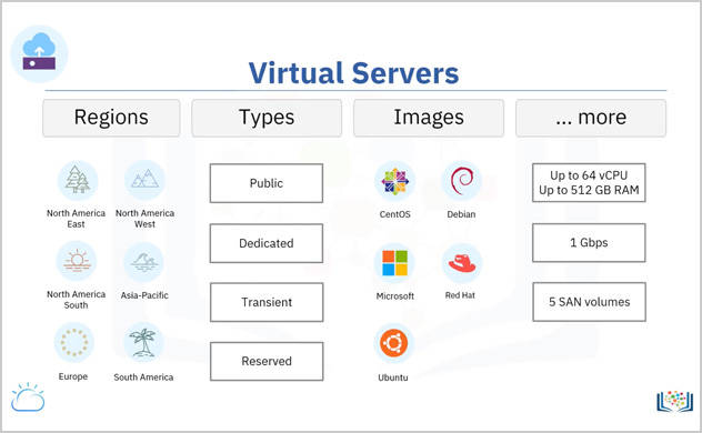 Screen capture of a graphical table containing the geographic regions, types (public, dedicated, transient, and reserved), images (CentOS, Debian, Microsoft, Red Hat, and Ubuntu), and capacity and volume sizes of various virtual servers.