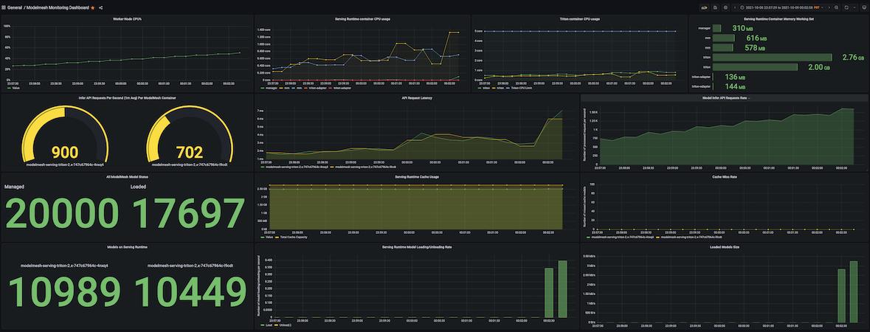 ModelMesh latency graph