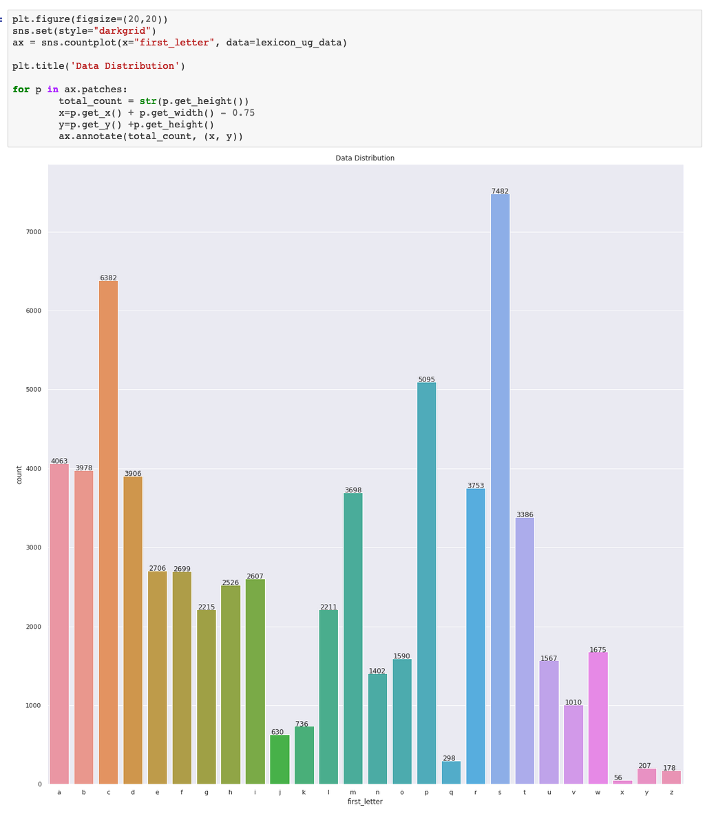 Sentiment analysis bar chart for first letter of words