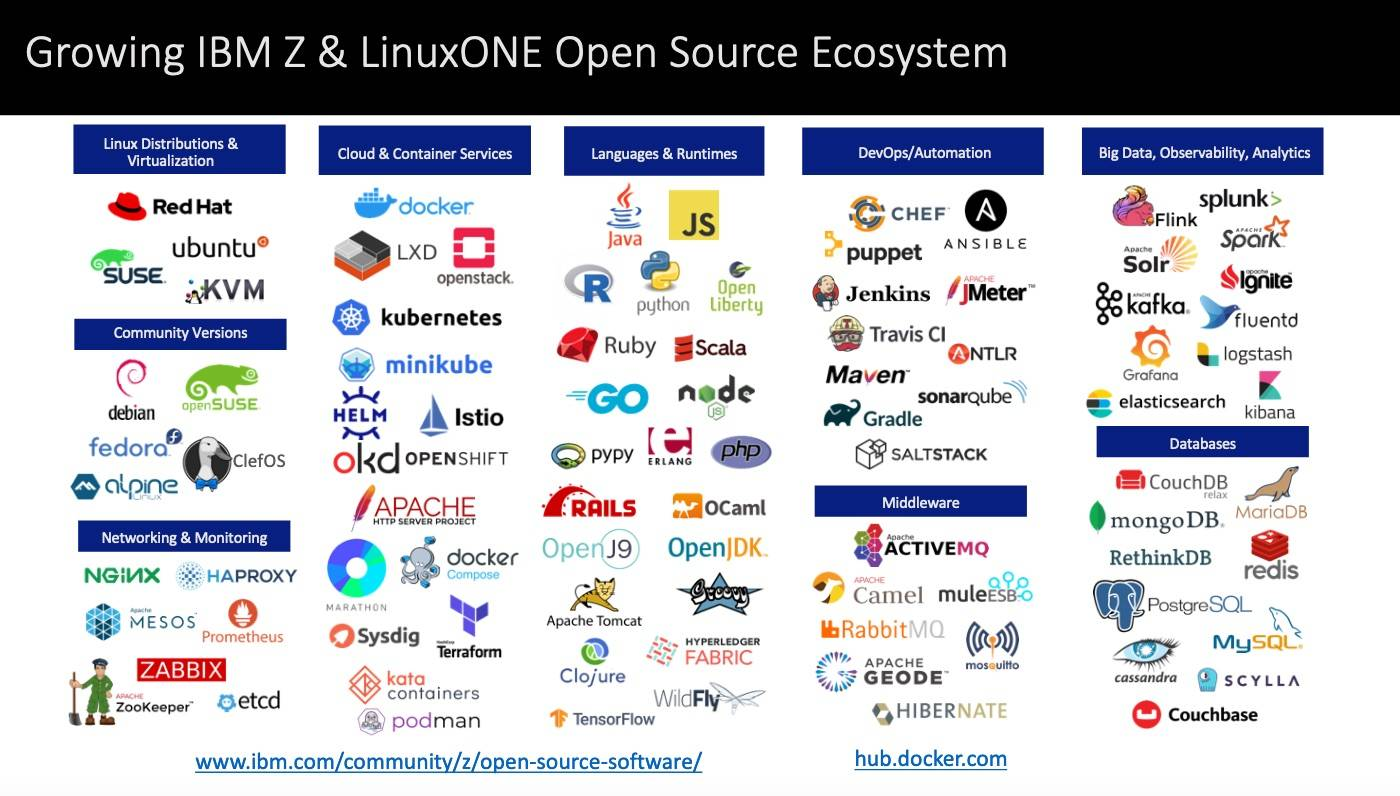Open source ecosystem - logos
