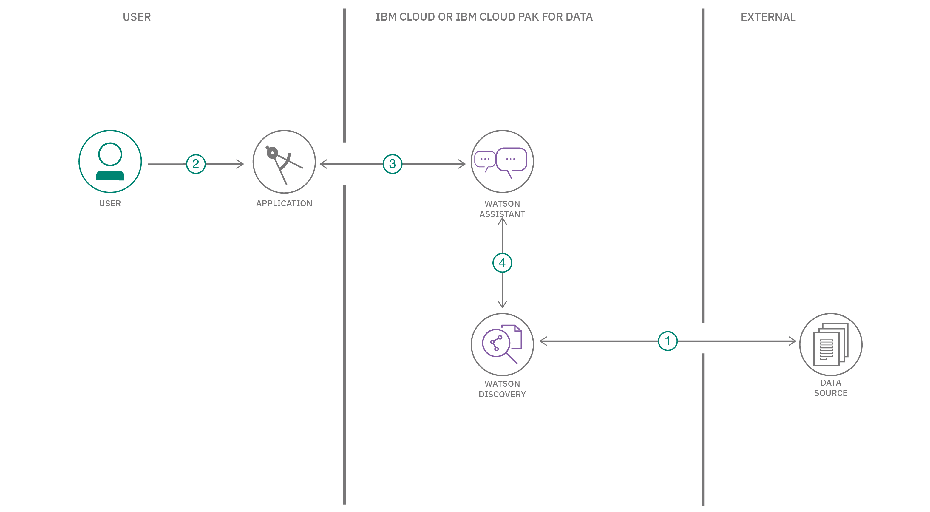 SDU with Search Skill flow
