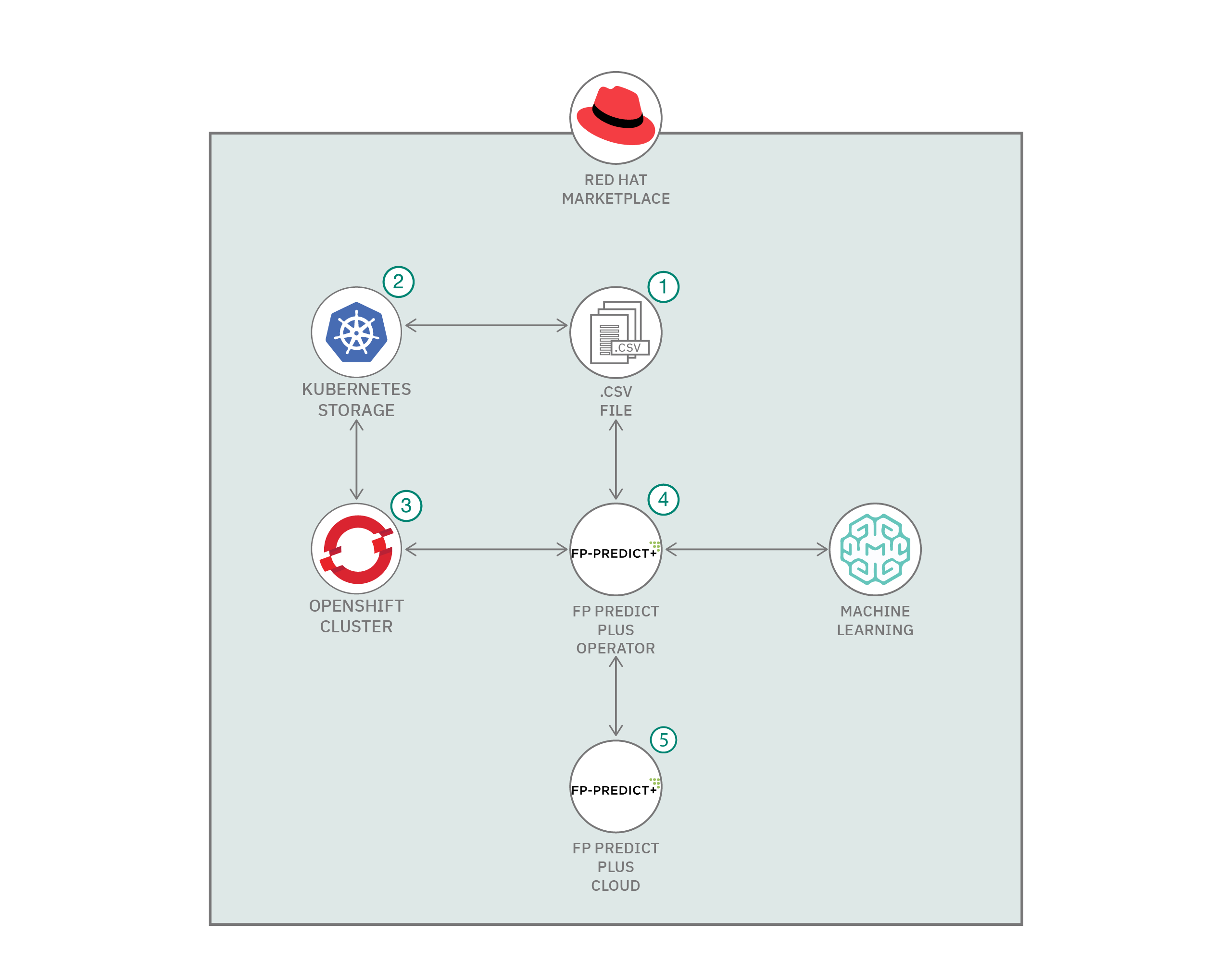 Architecture flow for code pattern