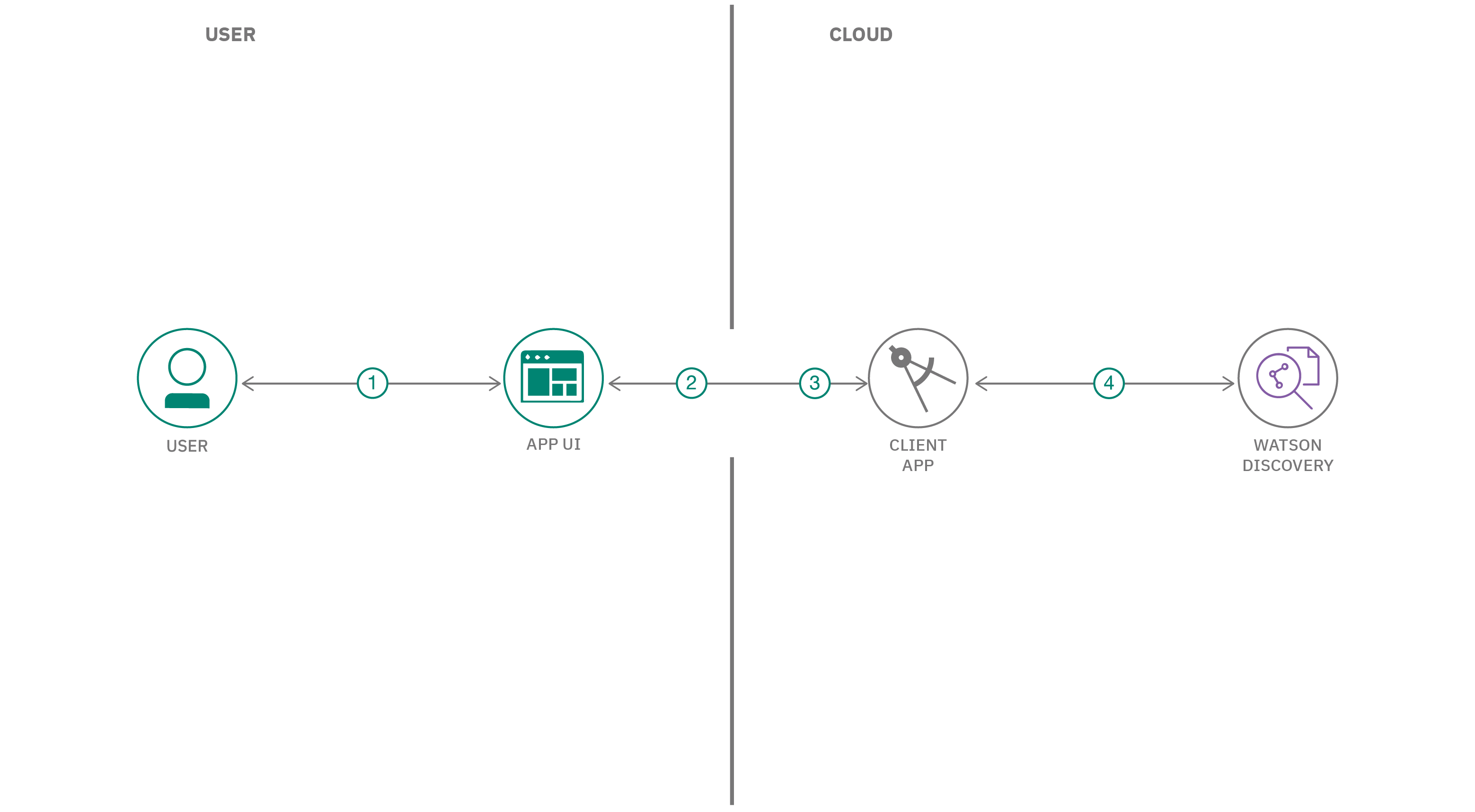 Retrieve and visualize relevant information flow