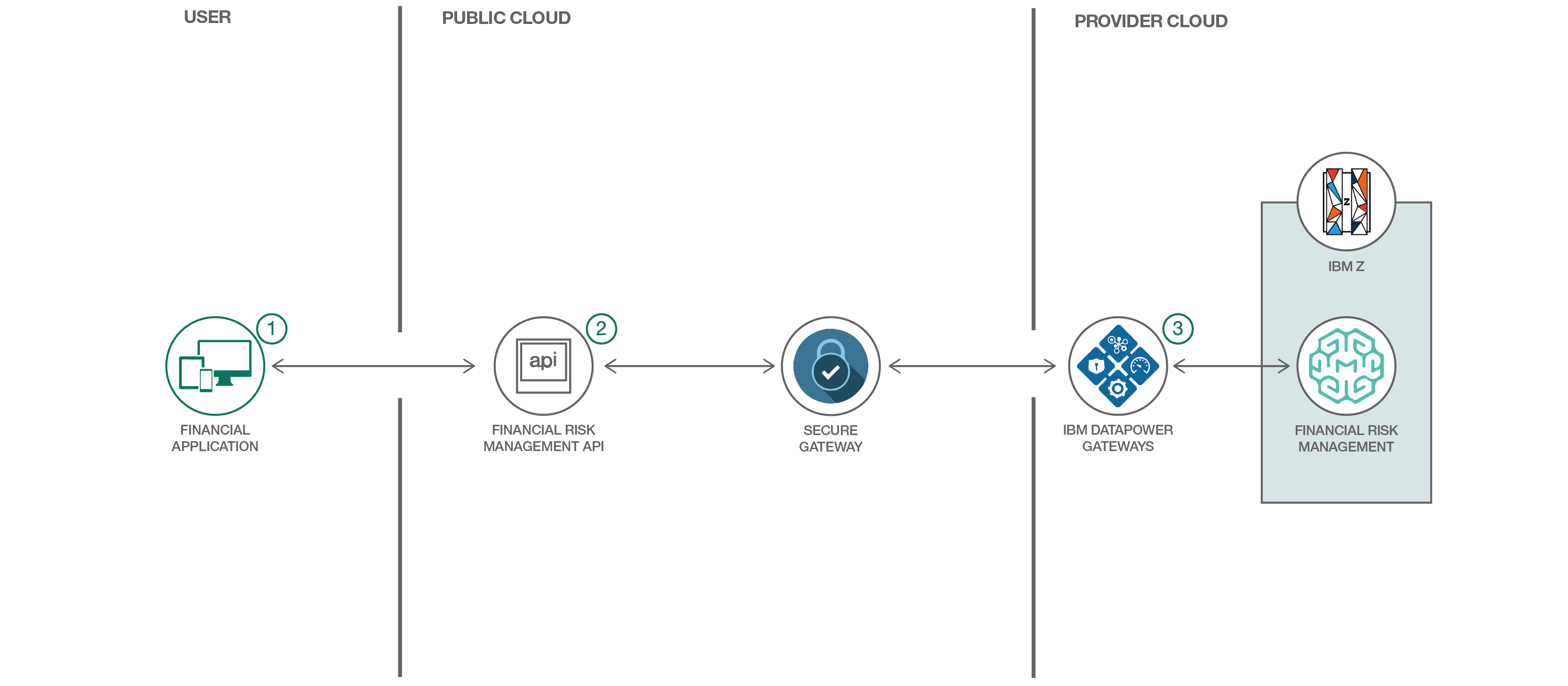 Machine Learning Risk Management – IBM Developer