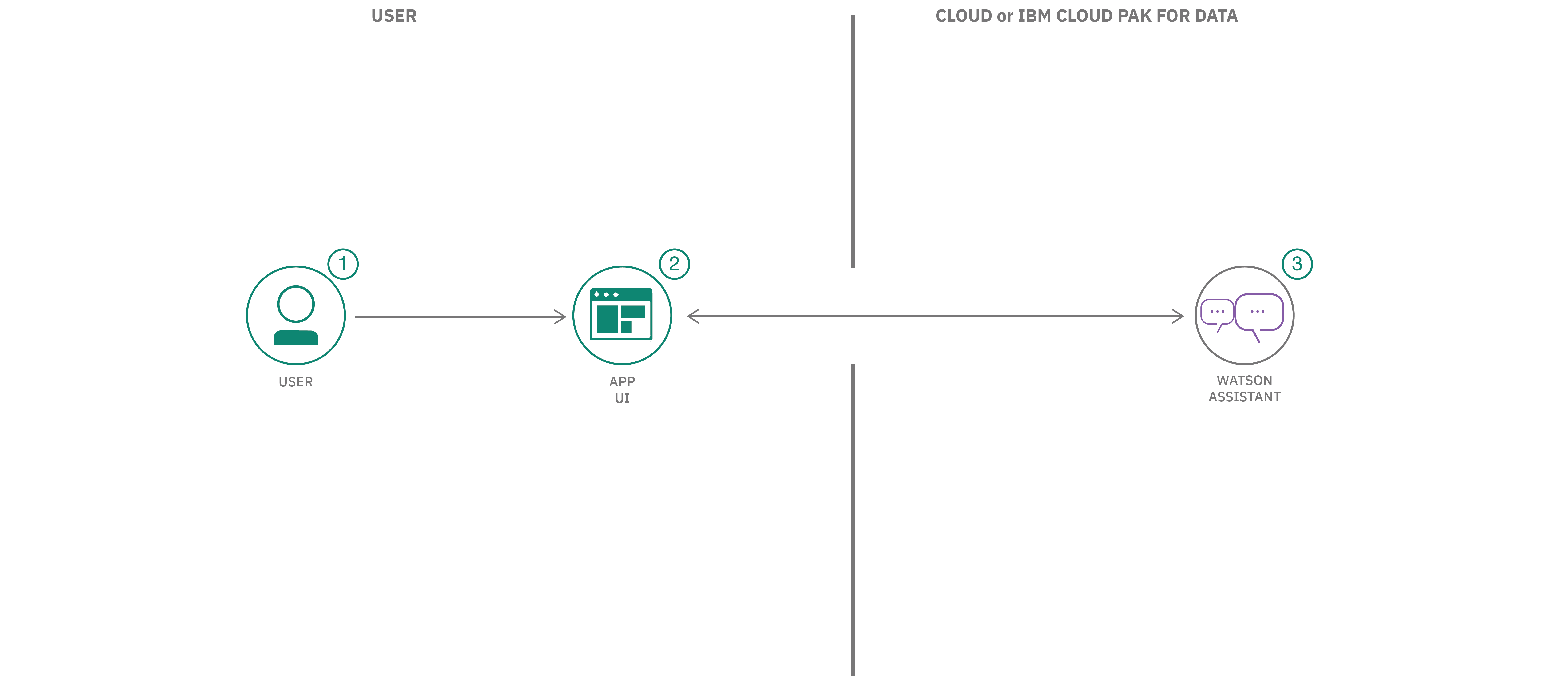 Assemble a pizza-ordering chatbot dialog – IBM Developer