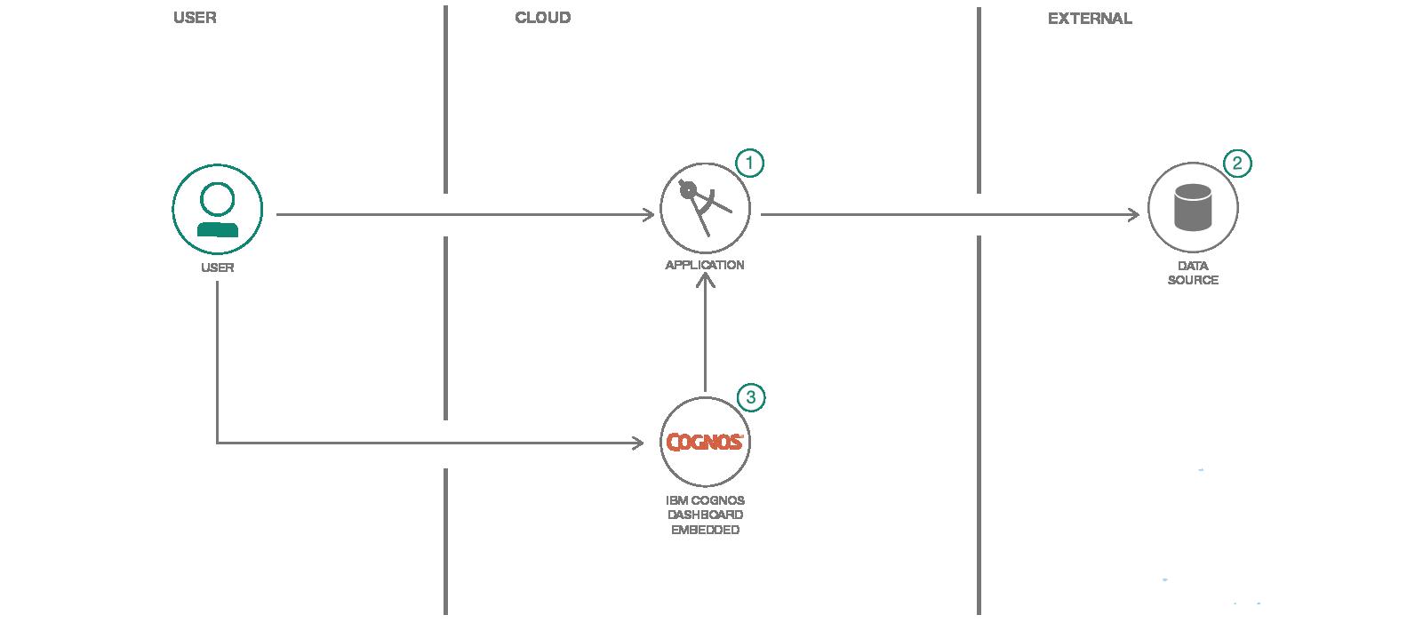 Build an Angular Dynamic Dashboad – IBM Developer