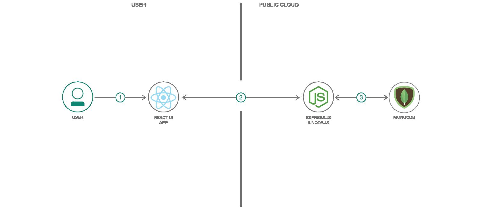 Build a MERN web app – IBM Developer