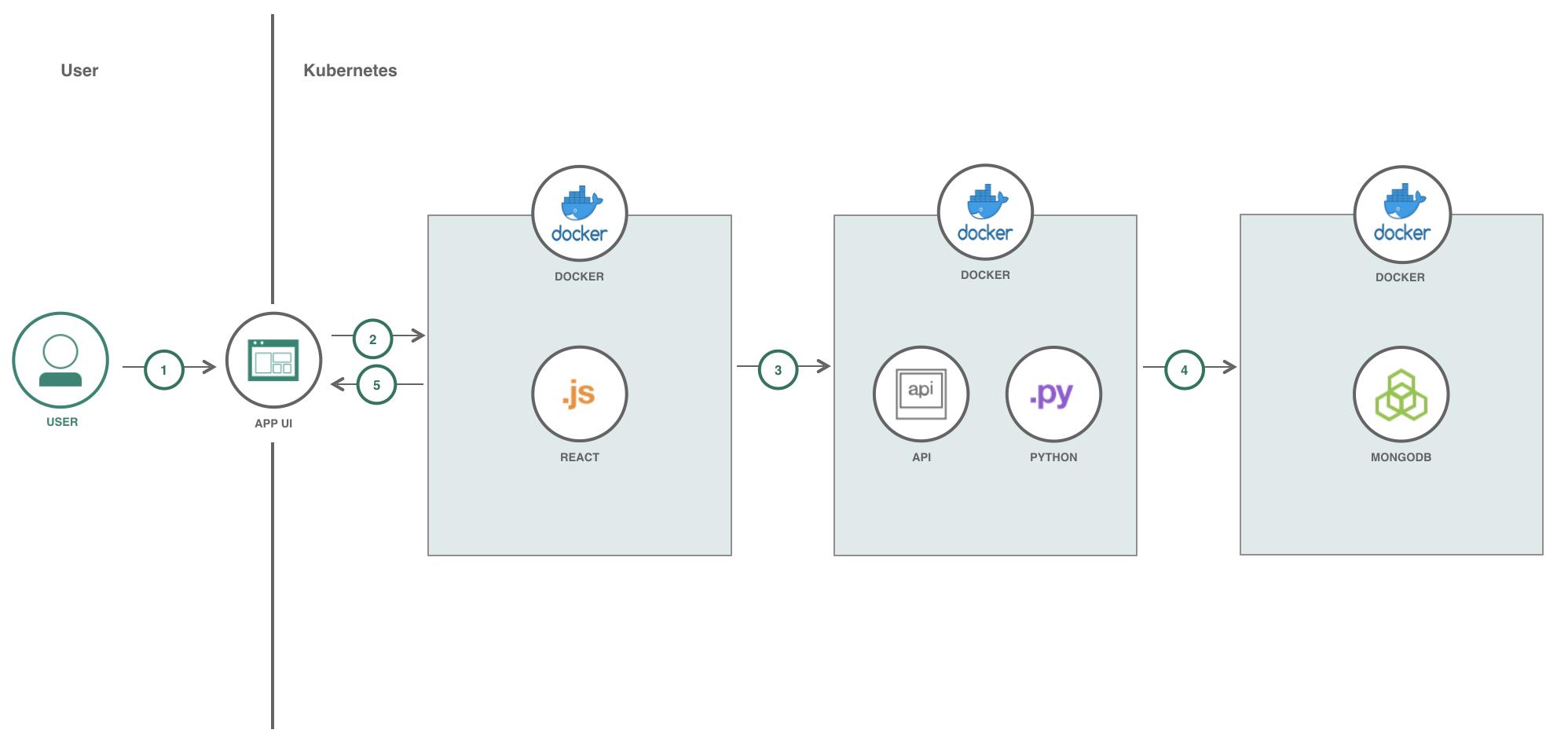 Deploy a Python Flask application in Kubernetes – IBM Developer