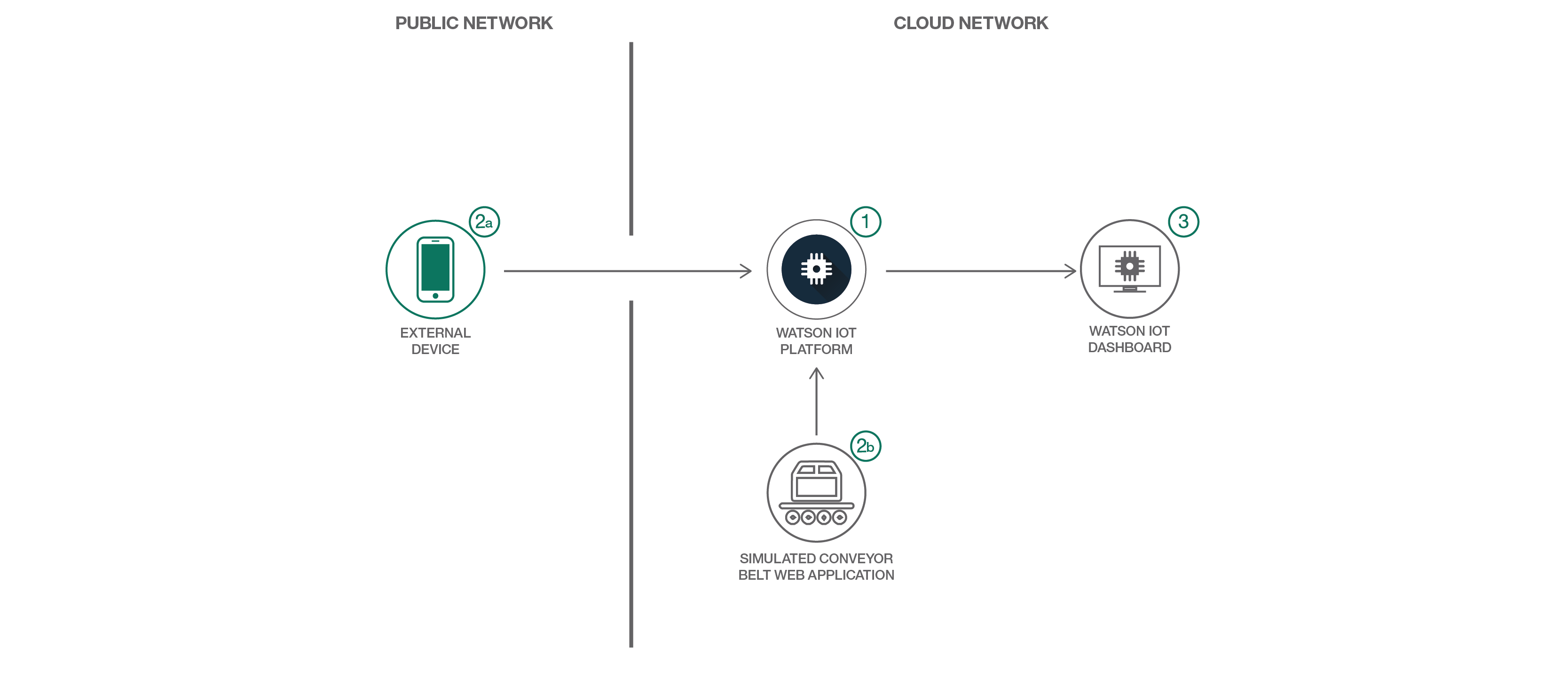 Build and monitor your own IoT-driven conveyor belt – IBM