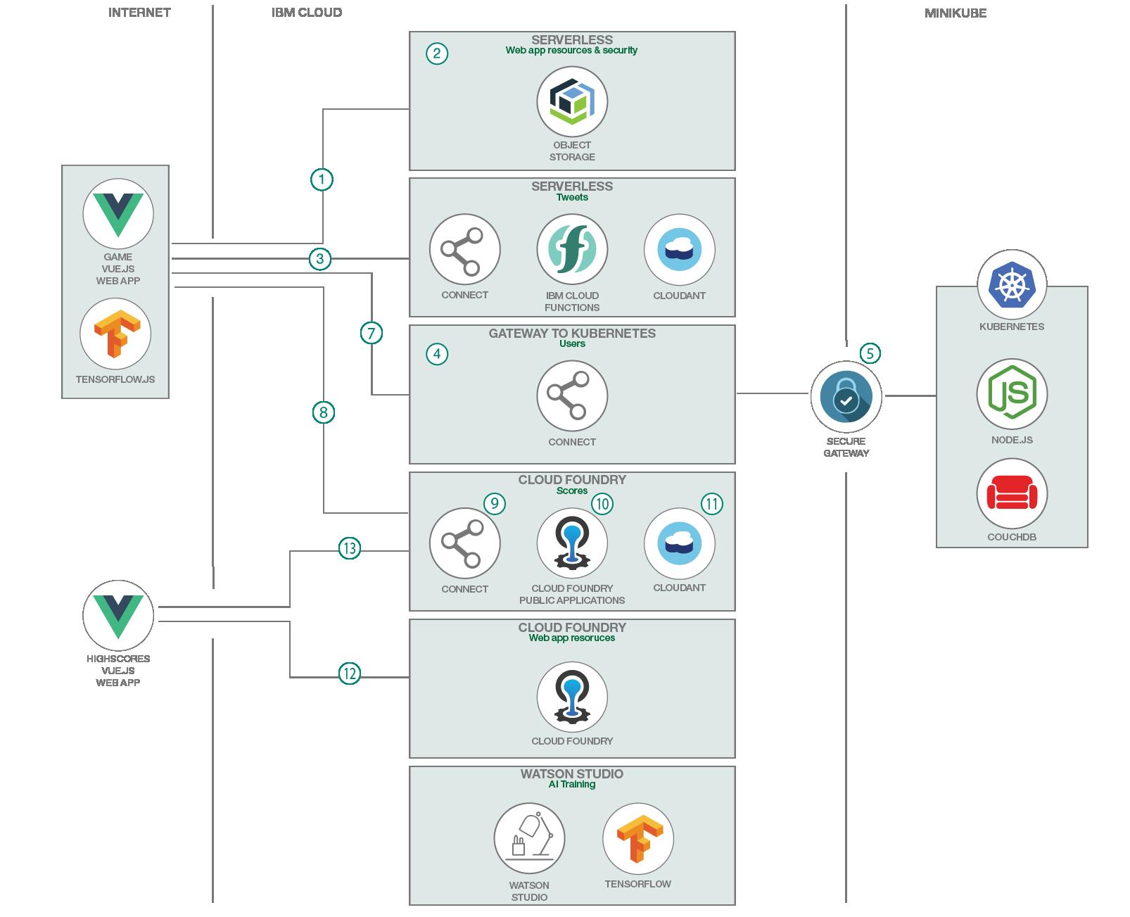 Cloud architecture flow diagram